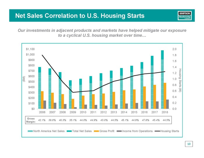 Sales vs housing starts