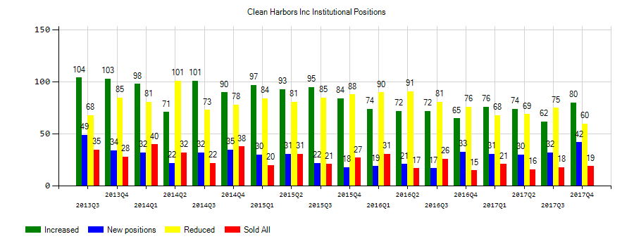 Clean Harbors, Inc. (NYSE:CLH) Institutional Positions Chart