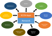 Supply Chain Collaboration Networks