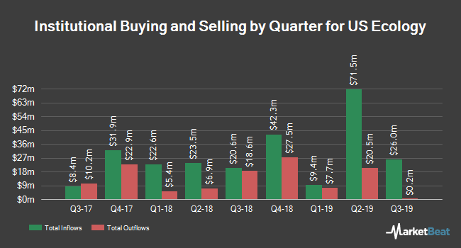 Institutional Ownership by Quarter for US Ecology (NASDAQ:ECOL)