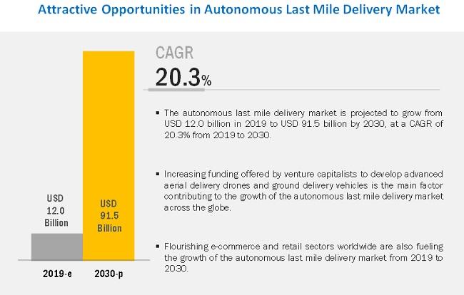Global Autonomous Last Mile Delivery Market