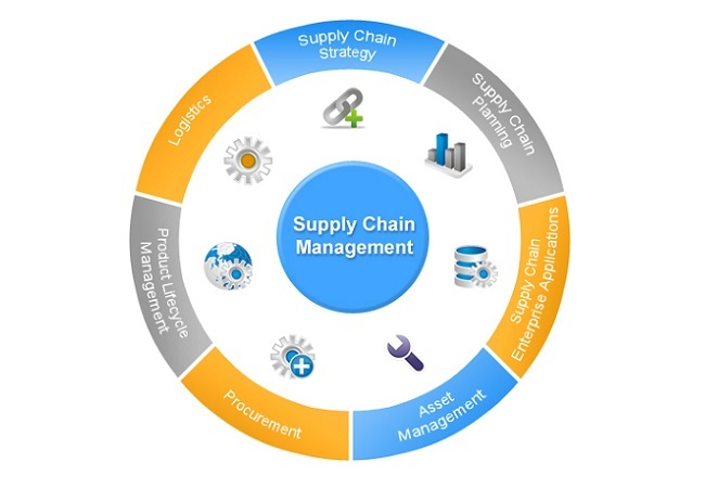 Global Supply Chain Management Software Market