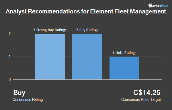 Analyst Recommendations for Element Fleet Management (TSE:EFN)