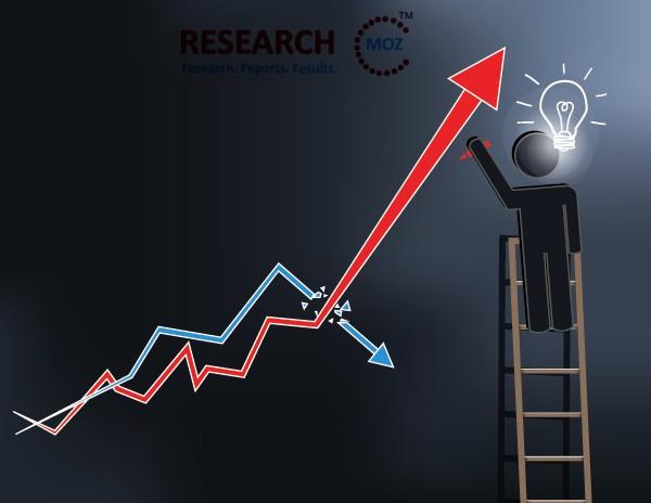 Procurement Software Market