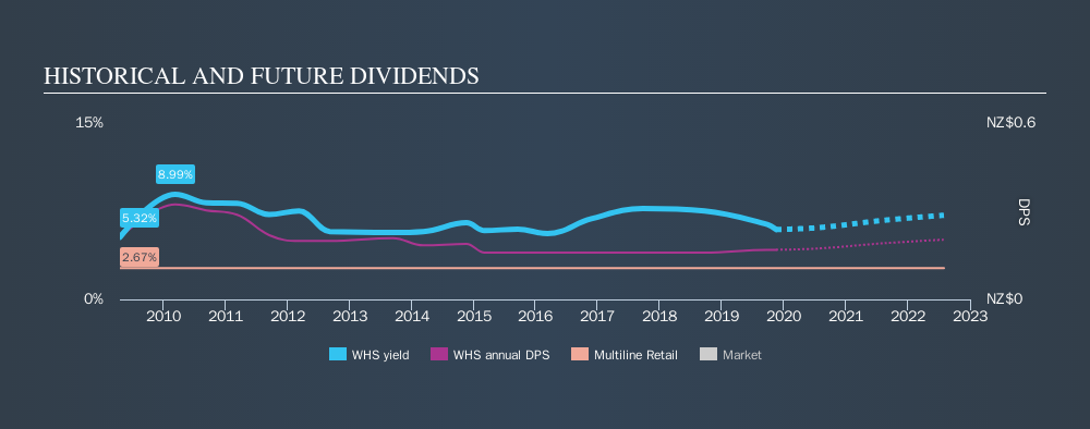 NZSE:WHS Historical Dividend Yield, November 16th 2019