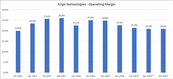 chart of Align Technologies Operating Margins