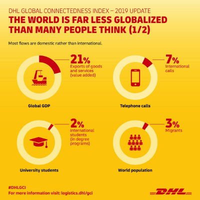 DHL Global Connected Index, 2019 update