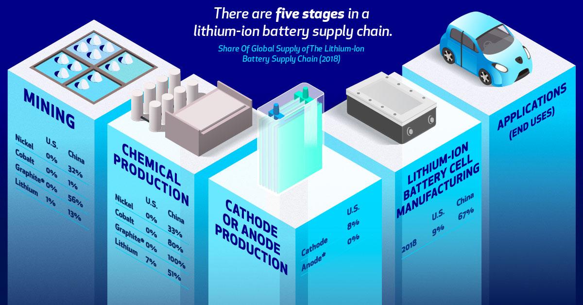 Lithium-Ion Supply Chain