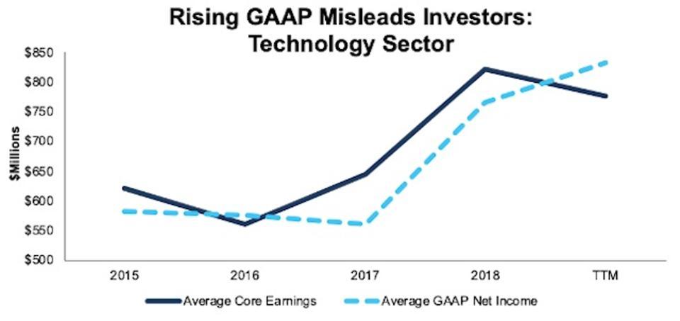 Technology Avg. Core Earnings Vs. GAAP2015-TTM