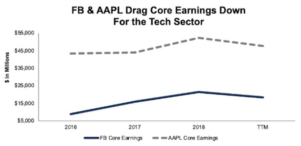 FB AAPL Core Earnings Decline TTM