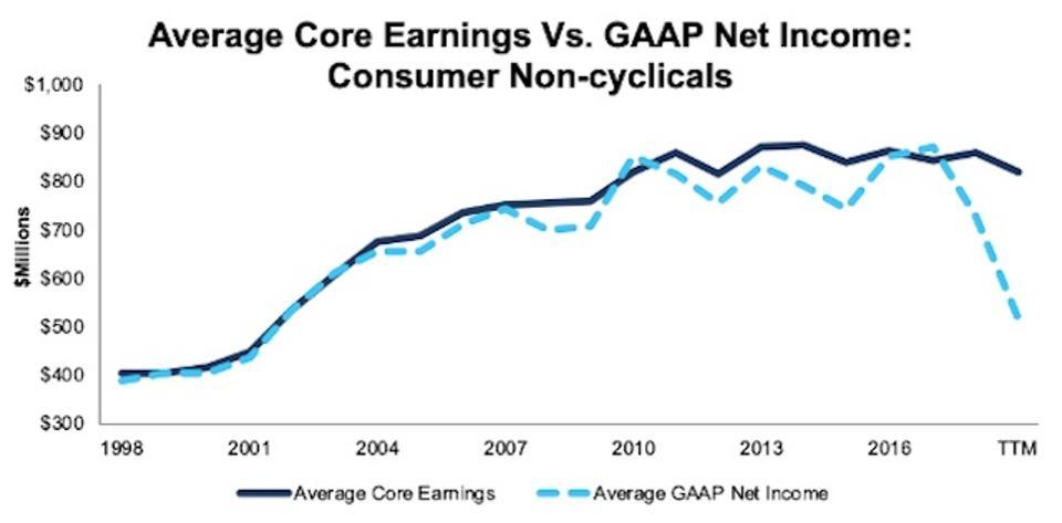 ConsumerNonCyclicals_AvgCoreEarningsVsGAAP_1998-TTM