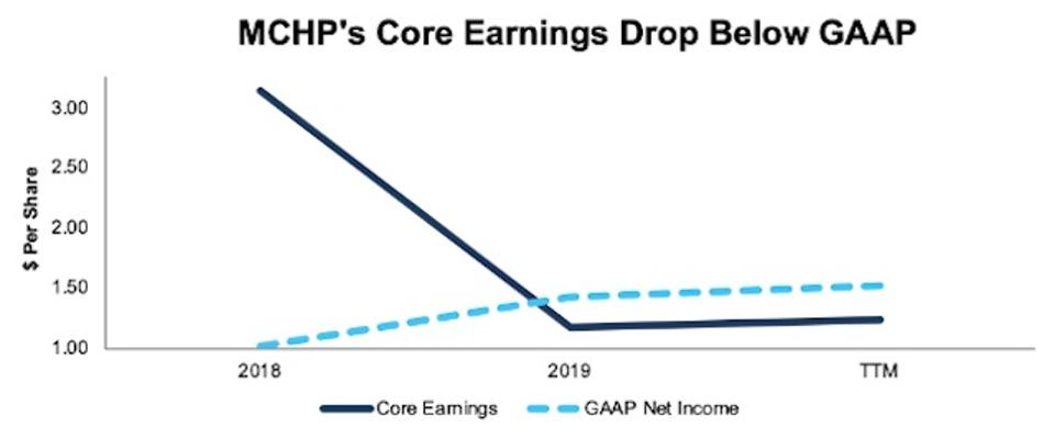 MCHP Core Earnings Vs GAAP Net Income