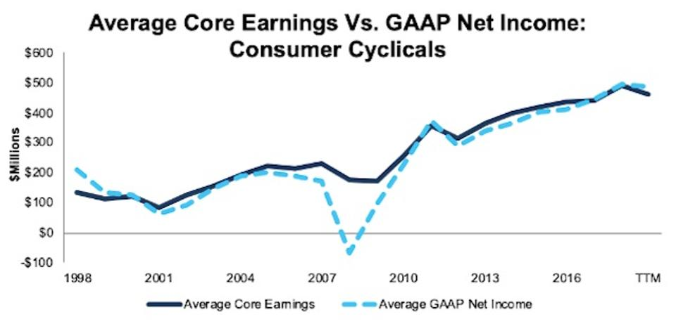 ConsumerCyclicals_AvgCoreEarningsVsGAAP_1998-TTM