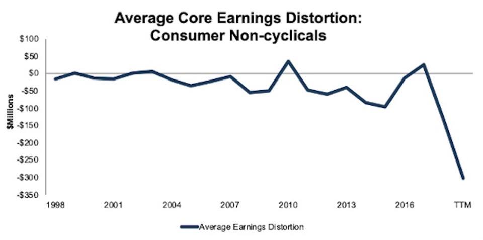 ConsumerNonCyclicals_AvgCoreEarningsDistortion_1998-TTM