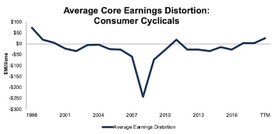 ConsumerCyclicals_AvgCoreEarningsDistortion_1998-TTM