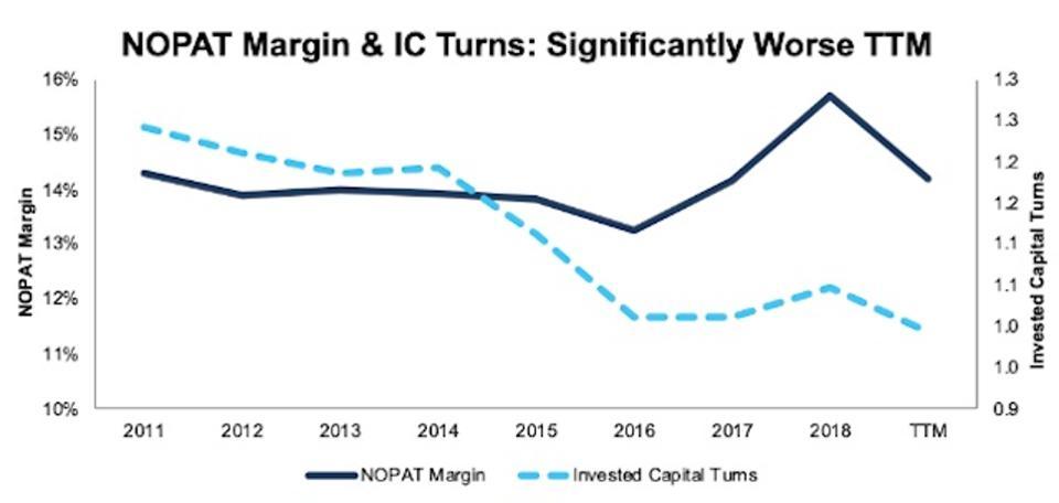 NOPAT Margin Vs Invested  Capital Turns Technology 1998-TTM