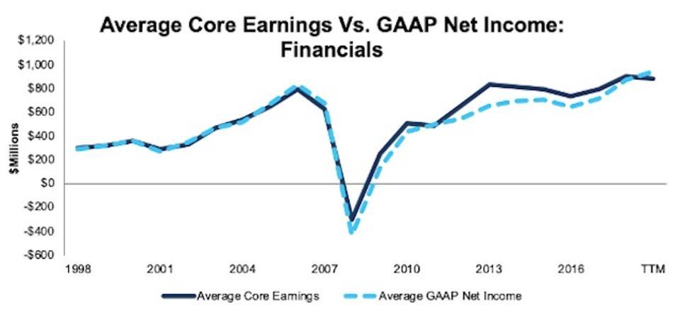 Financials Avg Core Earnings Vs GAAP_1998-TTM