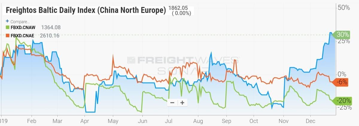 china europe rate chart
