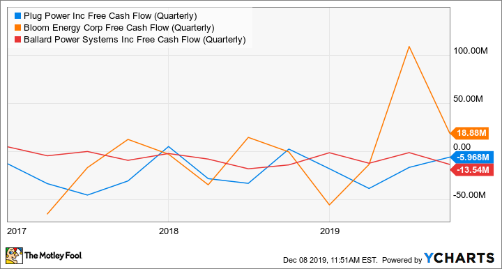 PLUG Free Cash Flow (Quarterly) Chart