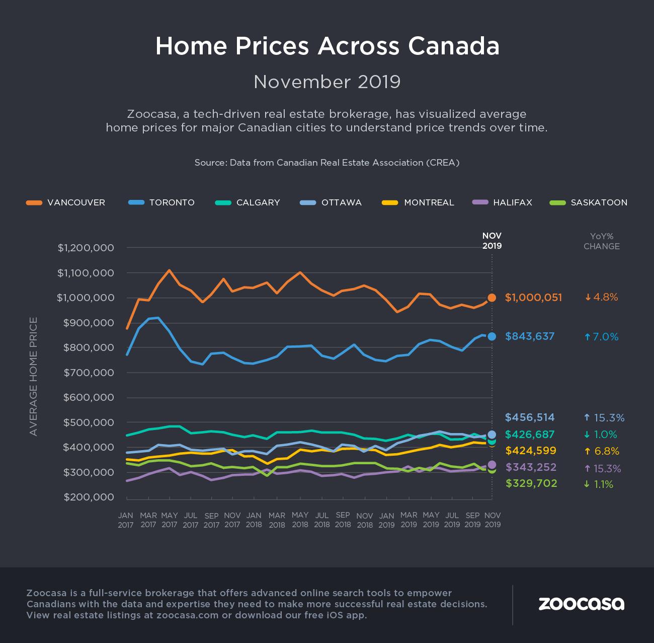 crea housing stats november 2019