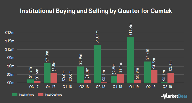 Institutional Ownership by Quarter for Camtek (NASDAQ:CAMT)