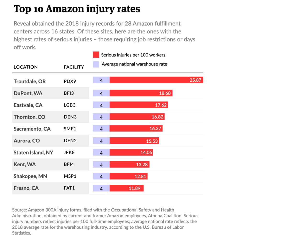 A chart showing the 2018 injury records for 28 Amazon fulfillment centers across 16 states. Of these sites, here are the ones with the highest rates of serious injuries – those requiring job restrictions or days off work.