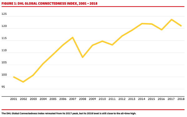 DHL Global Connected Index, 2001-2018