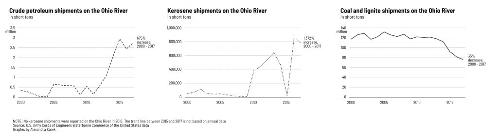 Three graphs indicate an increase in hazardous cargo shipments in the watershed