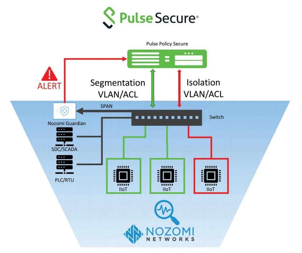 Pulse Secure nozomi Architecture