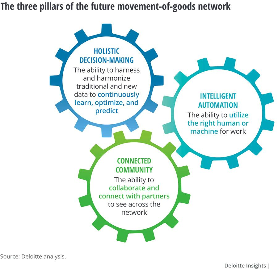 Deloitte: Technology driving next-generation freight and shipping