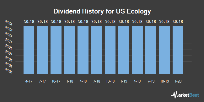 Dividend History for US Ecology (NASDAQ:ECOL)