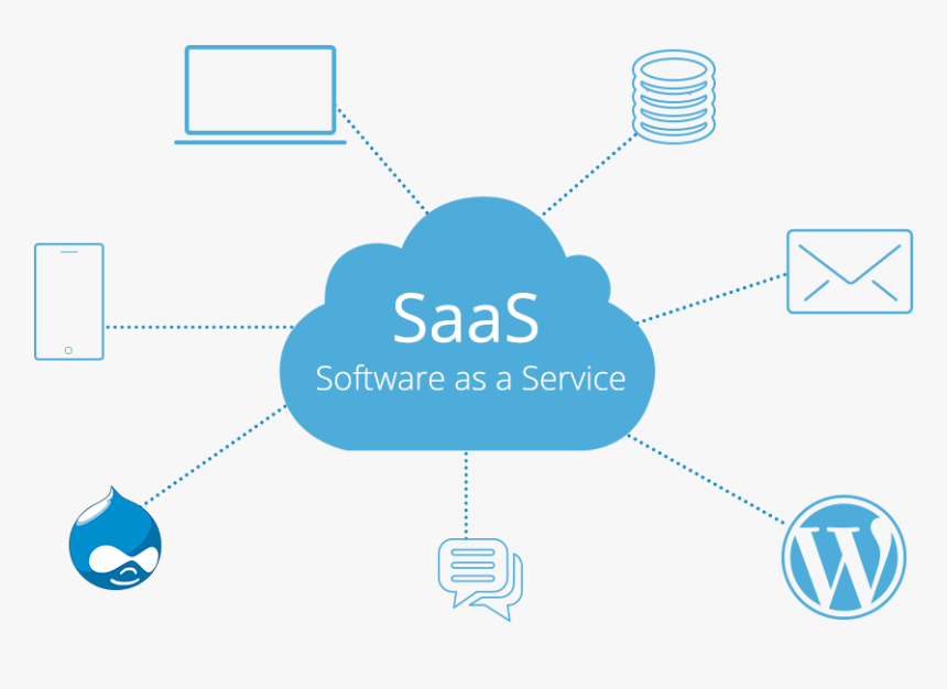 Saas Software As A Service, HD Png Download - kindpng