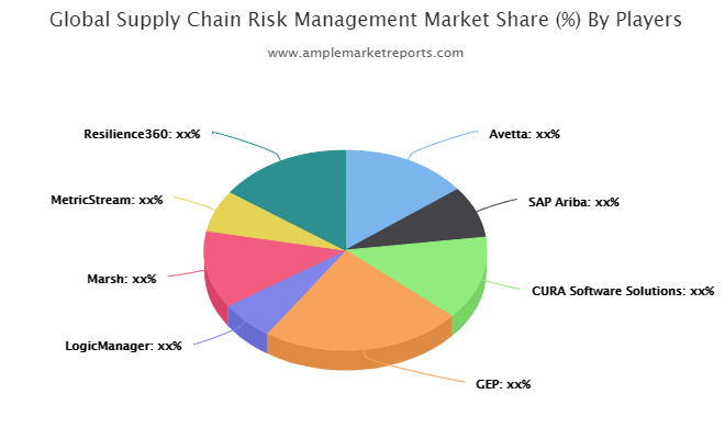 Global Supply Chain Risk Management Market overview, growth prospect and Forecast