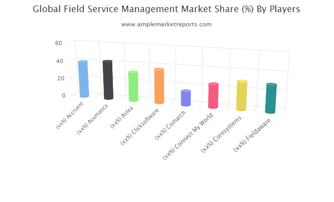 Latest Research Report on Field Service Management (FSM) Market 2020-2025
