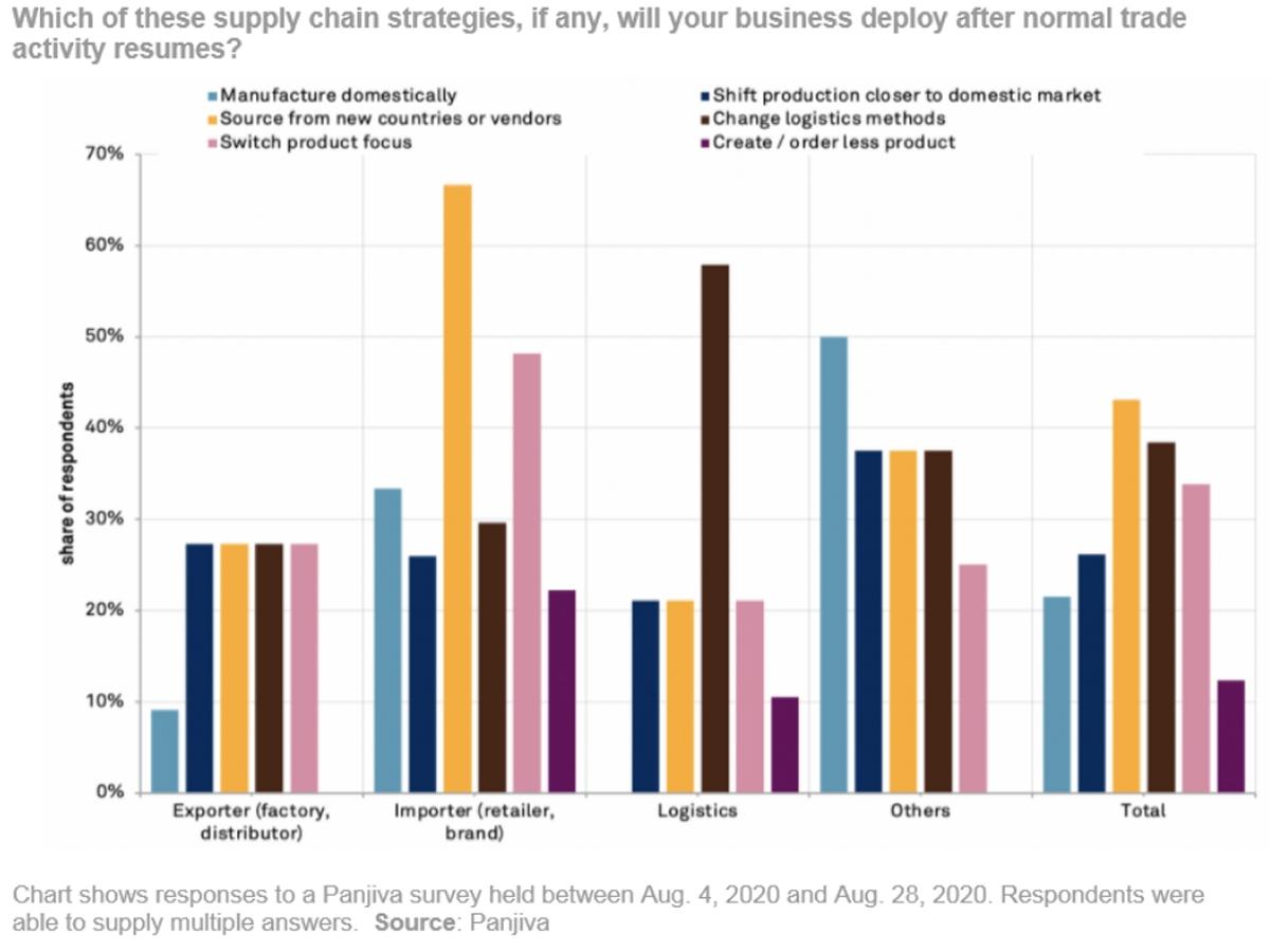 supply chain chart COVID