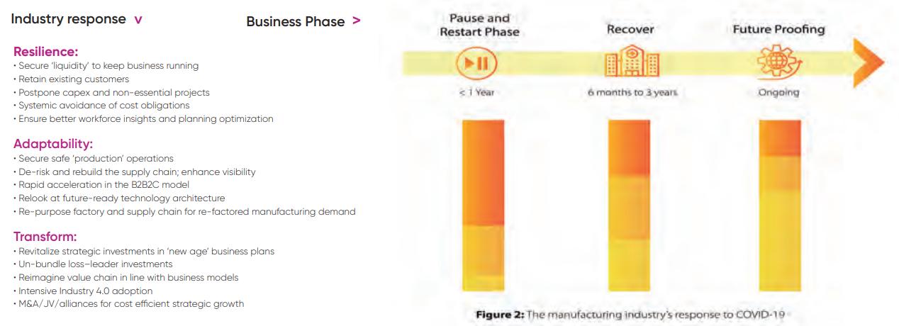 Figure 2 - Neural supply chain
