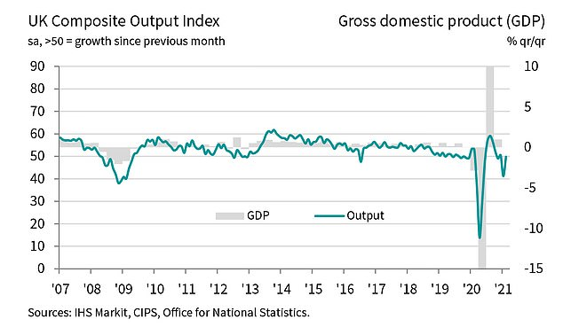 Output: A chart showing output and GDP levels since 2007